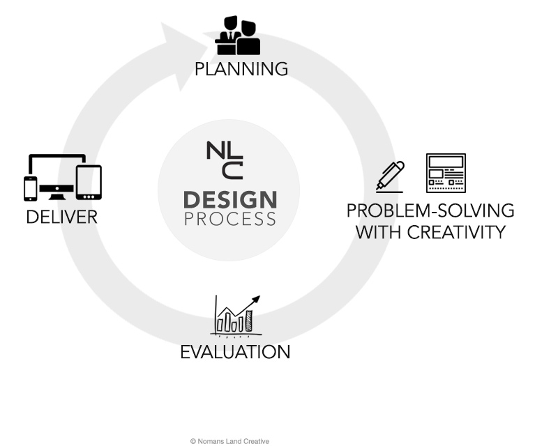Nomans Land Creative design process